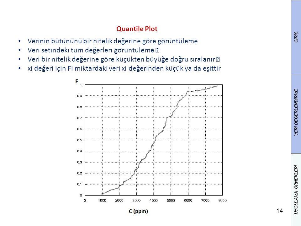 """14 Verinin bütününü bir nitelik değerine göre görüntüleme Veri setindeki tüm değerleri görüntüleme """" Veri bir nitelik değerine göre küçükten büyüğe doğru sıralanır """" xi değeri için Fi miktardaki veri xi değerinden küçük ya da eşittir Quantile Plot GİRİŞ VERİ DEĞERLENDİRME UYGULAMA ÖRNEKLERİ"""