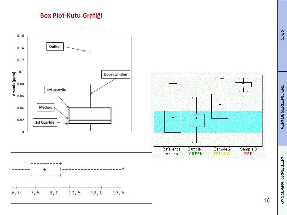 16 Box Plot-Kutu Grafiği GİRİŞ VERİ DEĞERLENDİRME UYGULAMA ÖRNEKLERİ