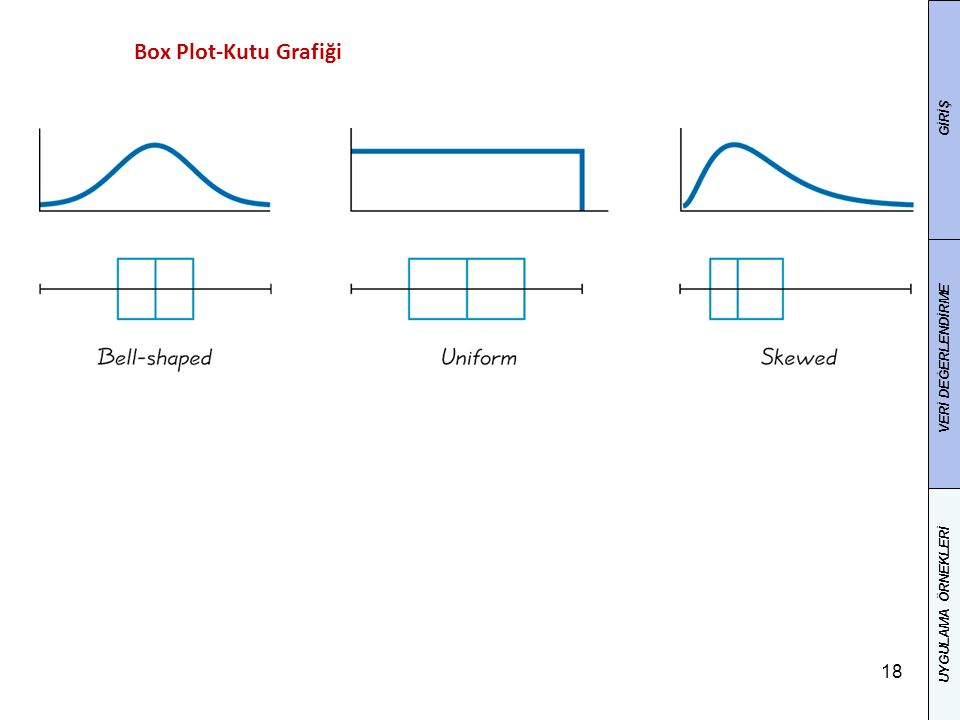 18 Box Plot-Kutu Grafiği GİRİŞ VERİ DEĞERLENDİRME UYGULAMA ÖRNEKLERİ