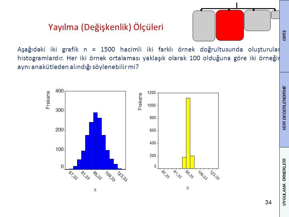 34 Yayılma (Değişkenlik) Ölçüleri 34 Aşağıdaki iki grafik n = 1500 hacimli iki farklı örnek doğrultusunda oluşturulan histogramlardır. Her iki örnek o