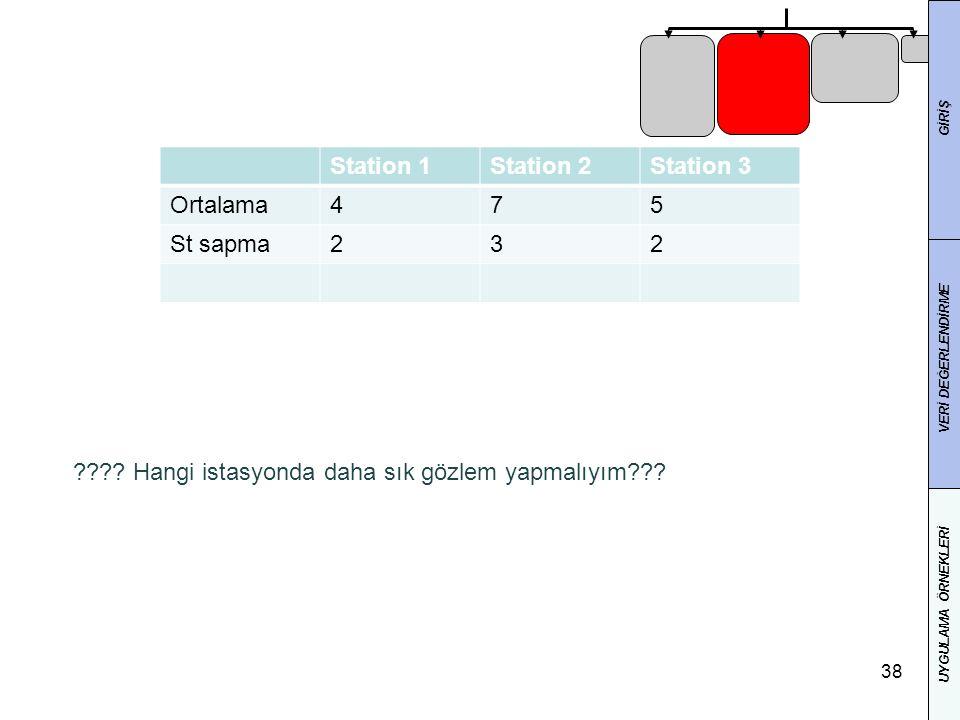 38 GİRİŞ VERİ DEĞERLENDİRME UYGULAMA ÖRNEKLERİ Station 1Station 2Station 3 Ortalama475 St sapma232 ???.