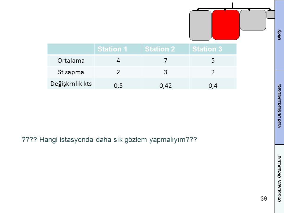 39 GİRİŞ VERİ DEĞERLENDİRME UYGULAMA ÖRNEKLERİ Station 1Station 2Station 3 Ortalama475 St sapma232 Değişkrnlik kts 0,50,420,4 ???.