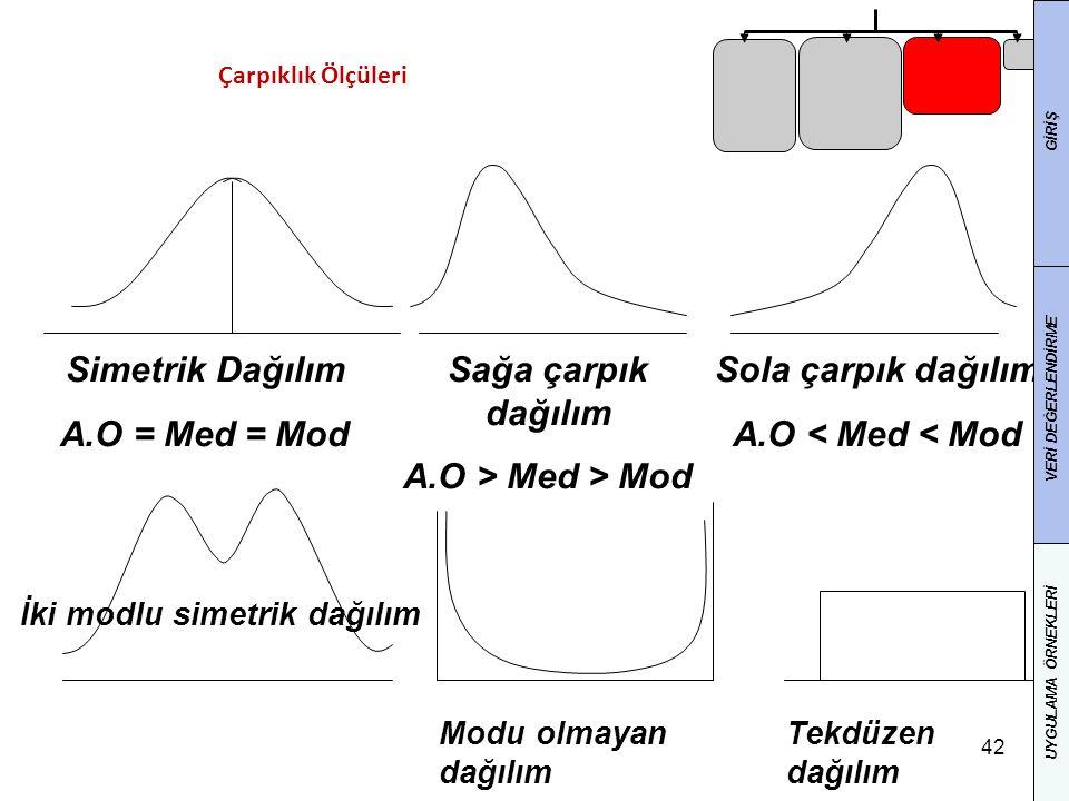 42 Simetrik Dağılım A.O = Med = Mod Sağa çarpık dağılım A.O > Med > Mod Sola çarpık dağılım A.O < Med < Mod İki modlu simetrik dağılım Modu olmayan dağılım Tekdüzen dağılım Çarpıklık Ölçüleri GİRİŞ VERİ DEĞERLENDİRME UYGULAMA ÖRNEKLERİ