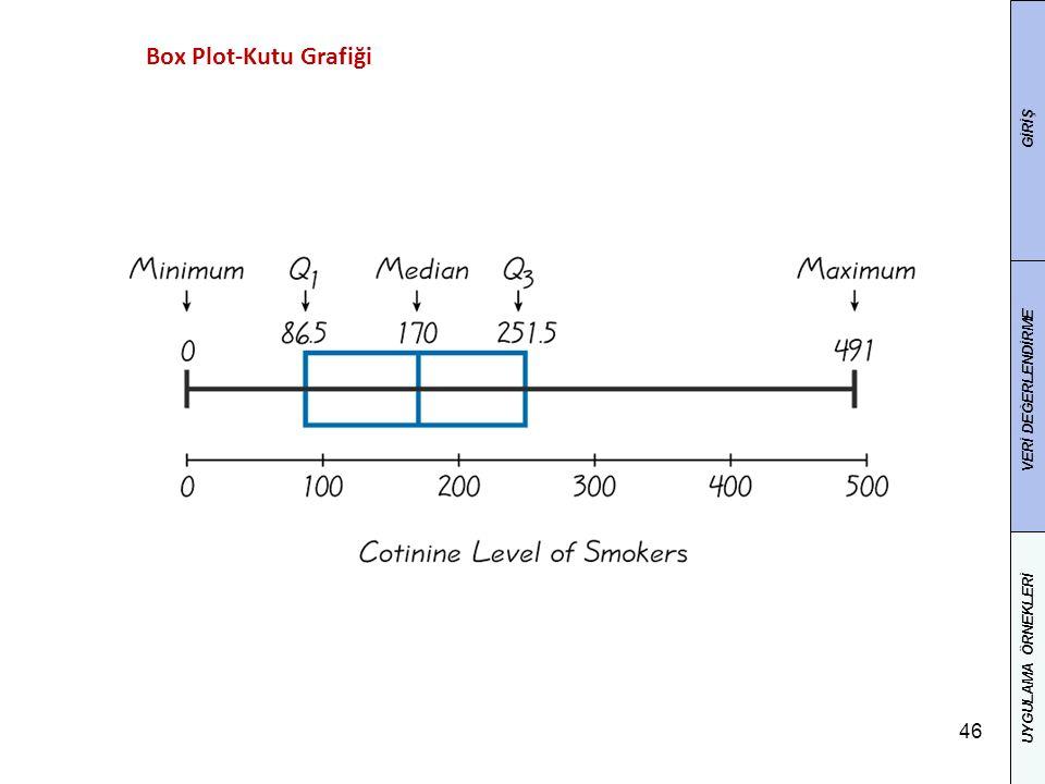 46 Box Plot-Kutu Grafiği GİRİŞ VERİ DEĞERLENDİRME UYGULAMA ÖRNEKLERİ