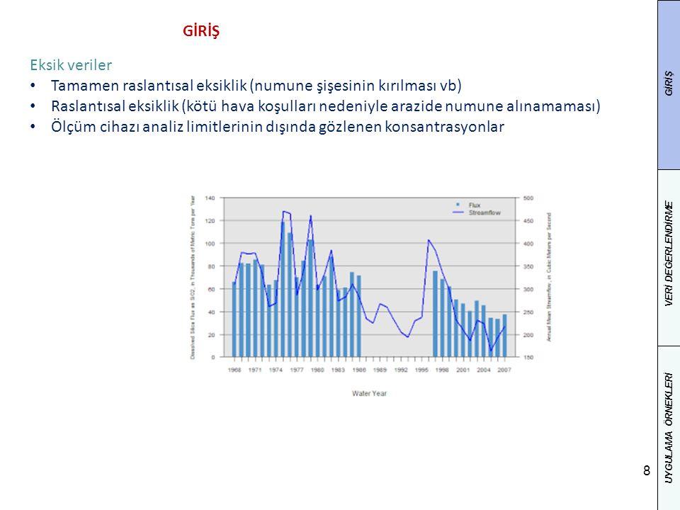9 VERİLERİN DEĞERLENDİRİLMESİ Tanımlayıcı istatistikler Grafiksel analizler GİRİŞ VERİ DEĞERLENDİRME UYGULAMA ÖRNEKLERİ