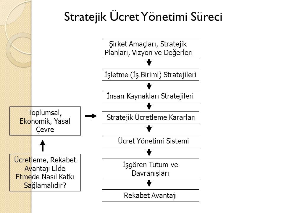 Stratejik Ücret Yönetimi Süreci Şirket Amaçları, Stratejik Planları, Vizyon ve Değerleri İşletme (İş Birimi) Stratejileri İnsan Kaynakları Stratejileri Stratejik Ücretleme Kararları Ücret Yönetimi Sistemi İşgören Tutum ve Davranışları Rekabet Avantajı Toplumsal, Ekonomik, Yasal Çevre Ücretleme, Rekabet Avantajı Elde Etmede Nasıl Katkı Sağlamalıdır?