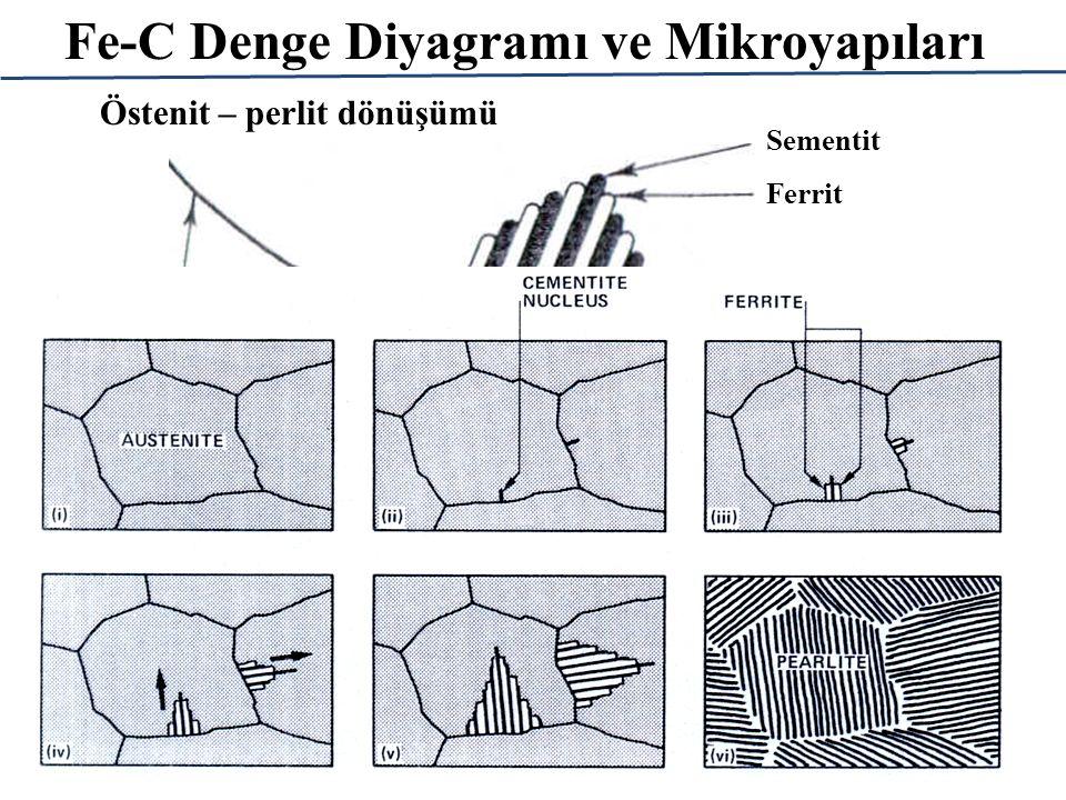 Fe-C Denge Diyagramı ve Mikroyapıları Östenit – perlit dönüşümü Ferrit Sementit Östenit tane sınırı