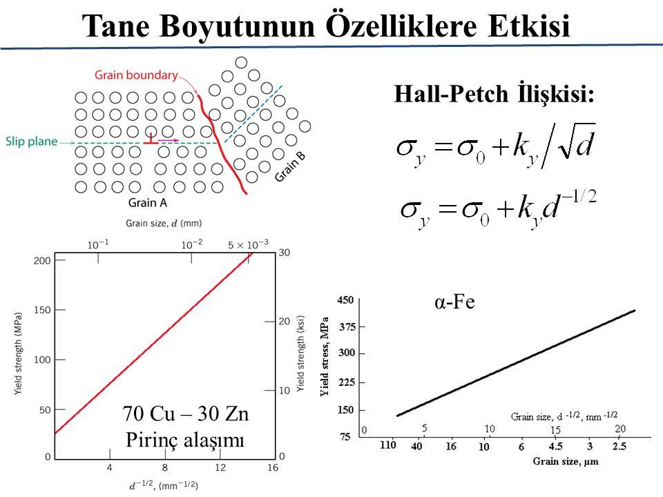 Tane Boyutunun Özelliklere Etkisi Hall-Petch İlişkisi: 70 Cu – 30 Zn Pirinç alaşımı α-Fe