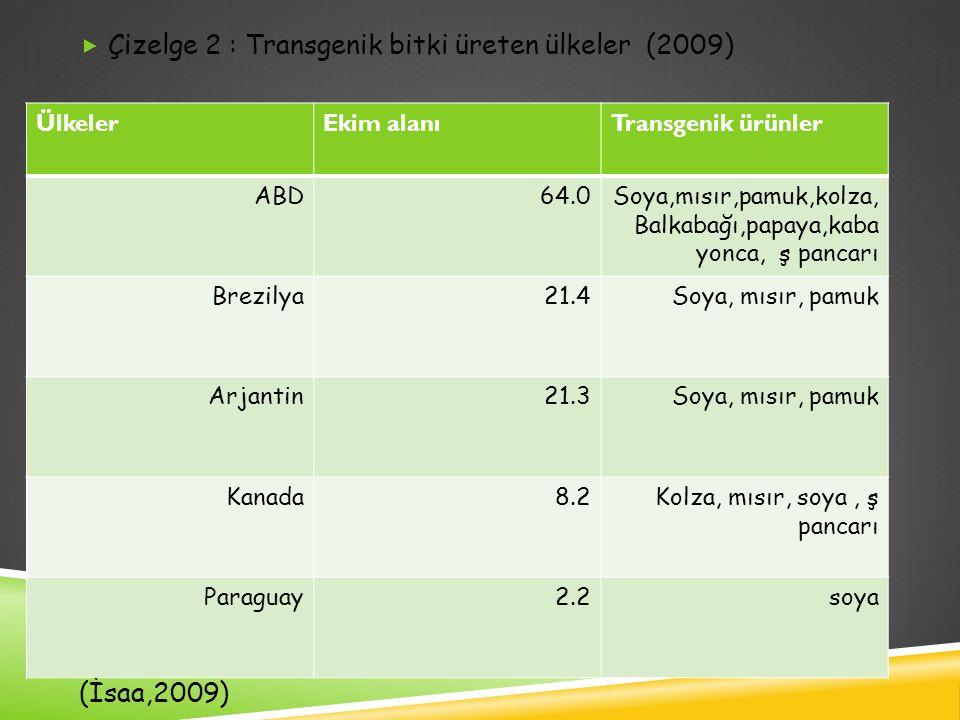  Çizelge 2 : Transgenik bitki üreten ülkeler (2009) (İsaa,2009) ÜlkelerEkim alanıTransgenik ürünler ABD64.0Soya,mısır,pamuk,kolza, Balkabağı,papaya,k