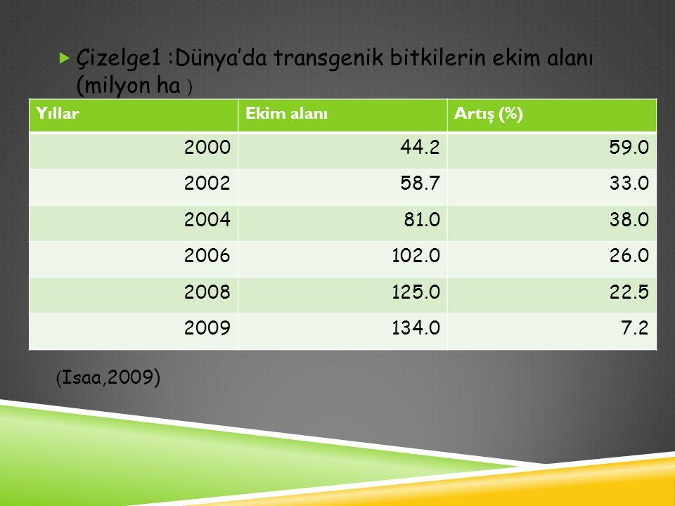  Çizelge1 :Dünya'da transgenik bitkilerin ekim alanı (milyon ha ) ( Isaa,2009) YıllarEkim alanıArtış (%) 200044.259.0 200258.733.0 200481.038.0 20061