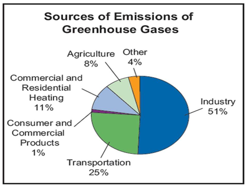 Sanayileşme küresel ısınmanın temel sebebi olarak görülmektedir..