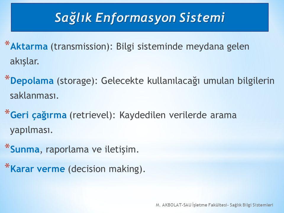 M. AKBOLAT-SAU İşletme Fakültesi- Sağlık Bilgi Sistemleri * Aktarma (transmission): Bilgi sisteminde meydana gelen akışlar. * Depolama (storage): Gele