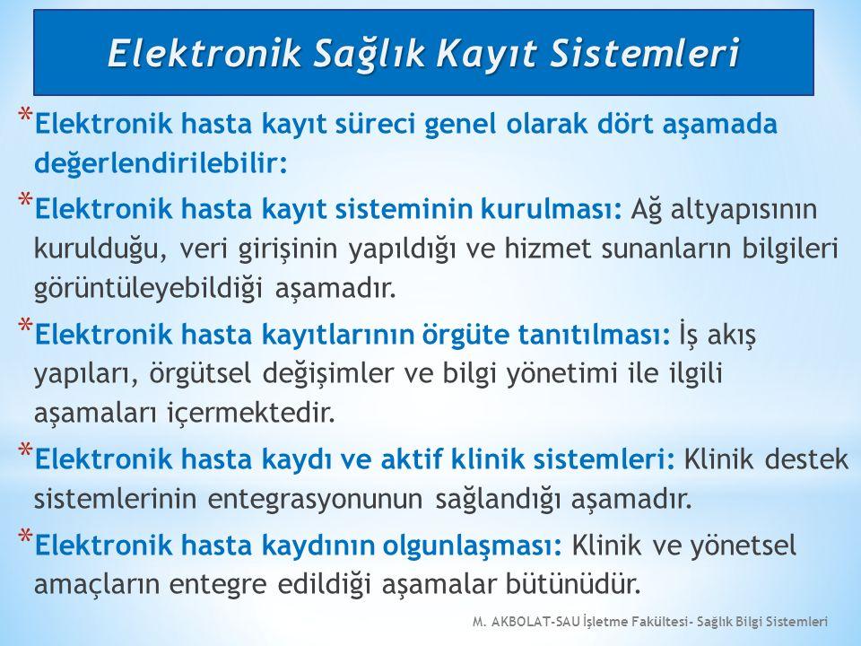 M. AKBOLAT-SAU İşletme Fakültesi- Sağlık Bilgi Sistemleri * Elektronik hasta kayıt süreci genel olarak dört aşamada değerlendirilebilir: * Elektronik