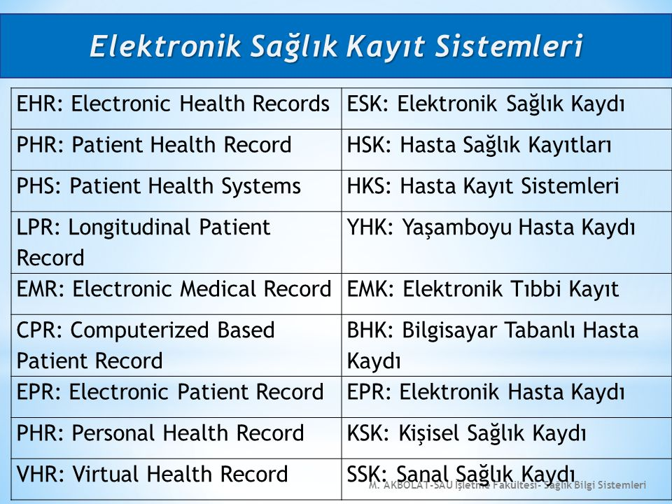 M. AKBOLAT-SAU İşletme Fakültesi- Sağlık Bilgi Sistemleri EHR: Electronic Health RecordsESK: Elektronik Sağlık Kaydı PHR: Patient Health RecordHSK: Ha