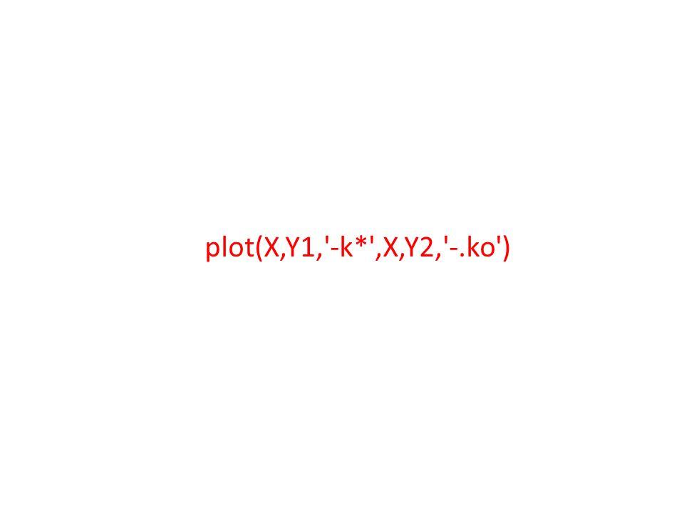 plot(X,Y1, -k* ,X,Y2, -.ko )