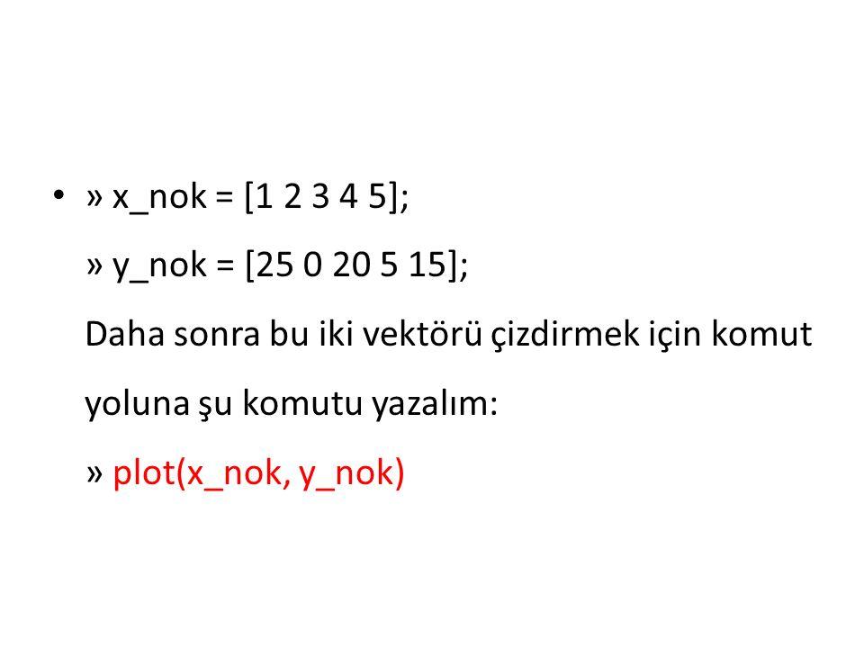 » x_nok = [1 2 3 4 5]; » y_nok = [25 0 20 5 15]; Daha sonra bu iki vektörü çizdirmek için komut yoluna şu komutu yazalım: » plot(x_nok, y_nok)