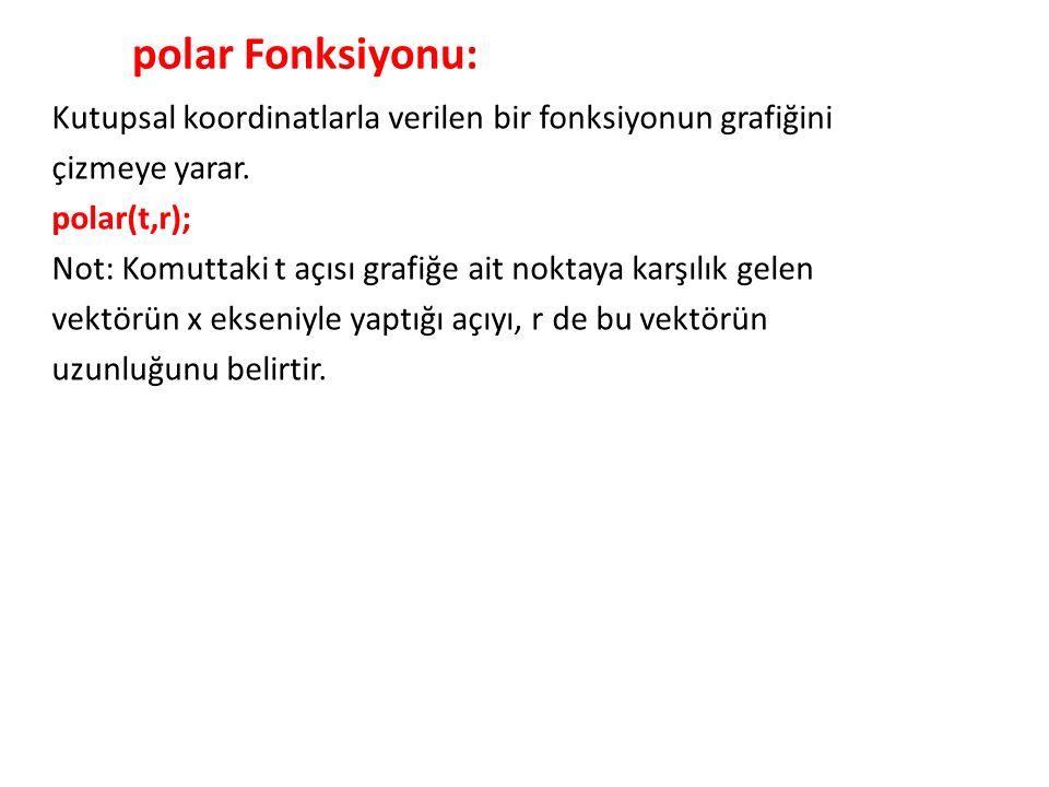 polar Fonksiyonu: Kutupsal koordinatlarla verilen bir fonksiyonun grafiğini çizmeye yarar.