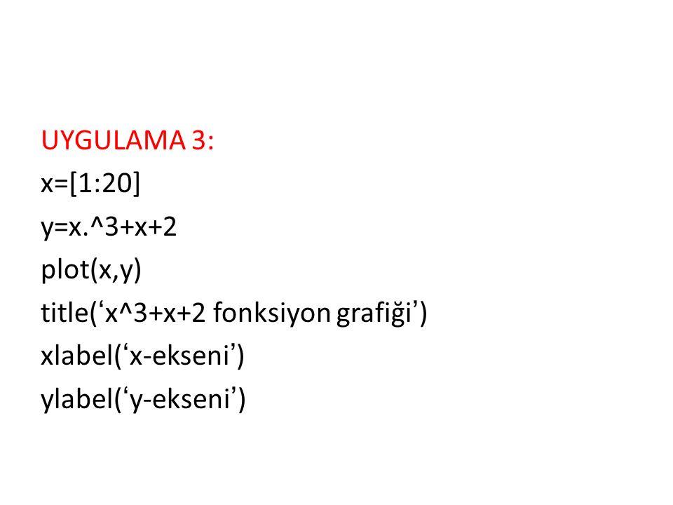 UYGULAMA 3: x=[1:20] y=x.^3+x+2 plot(x,y) title('x^3+x+2 fonksiyon grafiği') xlabel('x-ekseni') ylabel('y-ekseni')