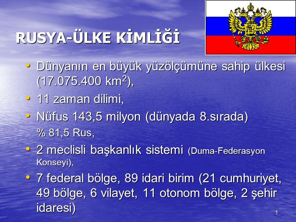 1 RUSYA-ÜLKE KİMLİĞİ Dünyanın en büyük yüzölçümüne sahip ülkesi (17.075.400 km 2 ), Dünyanın en büyük yüzölçümüne sahip ülkesi (17.075.400 km 2 ), 11 zaman dilimi, 11 zaman dilimi, Nüfus 143,5 milyon (dünyada 8.sırada) Nüfus 143,5 milyon (dünyada 8.sırada) % 81,5 Rus, 2 meclisli başkanlık sistemi (Duma-Federasyon Konseyi), 2 meclisli başkanlık sistemi (Duma-Federasyon Konseyi), 7 federal bölge, 89 idari birim (21 cumhuriyet, 49 bölge, 6 vilayet, 11 otonom bölge, 2 şehir idaresi) 7 federal bölge, 89 idari birim (21 cumhuriyet, 49 bölge, 6 vilayet, 11 otonom bölge, 2 şehir idaresi)