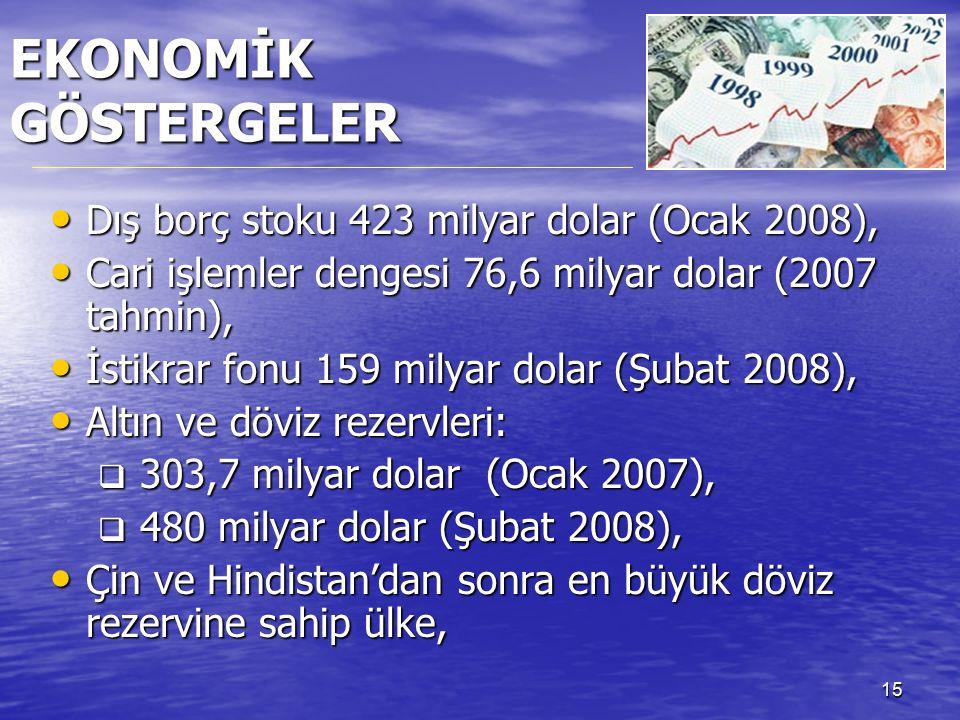 15 Dış borç stoku 423 milyar dolar (Ocak 2008), Dış borç stoku 423 milyar dolar (Ocak 2008), Cari işlemler dengesi 76,6 milyar dolar (2007 tahmin), Cari işlemler dengesi 76,6 milyar dolar (2007 tahmin), İstikrar fonu 159 milyar dolar (Şubat 2008), İstikrar fonu 159 milyar dolar (Şubat 2008), Altın ve döviz rezervleri: Altın ve döviz rezervleri:  303,7 milyar dolar (Ocak 2007),  480 milyar dolar (Şubat 2008), Çin ve Hindistan'dan sonra en büyük döviz rezervine sahip ülke, Çin ve Hindistan'dan sonra en büyük döviz rezervine sahip ülke, EKONOMİK GÖSTERGELER