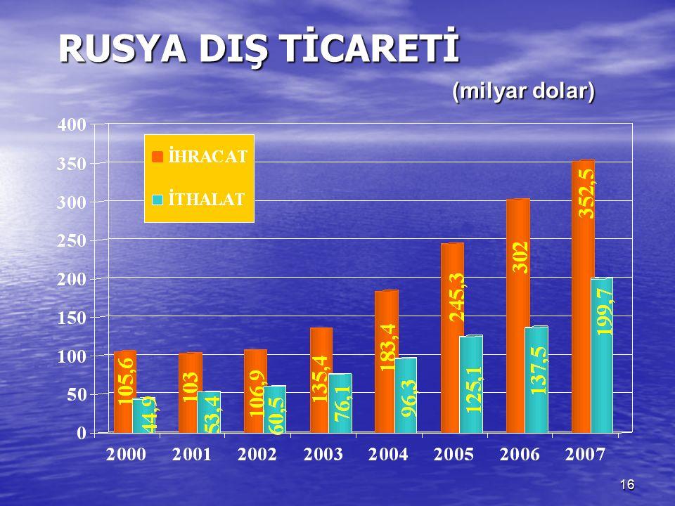 16 RUSYA DIŞ TİCARETİ (milyar dolar)