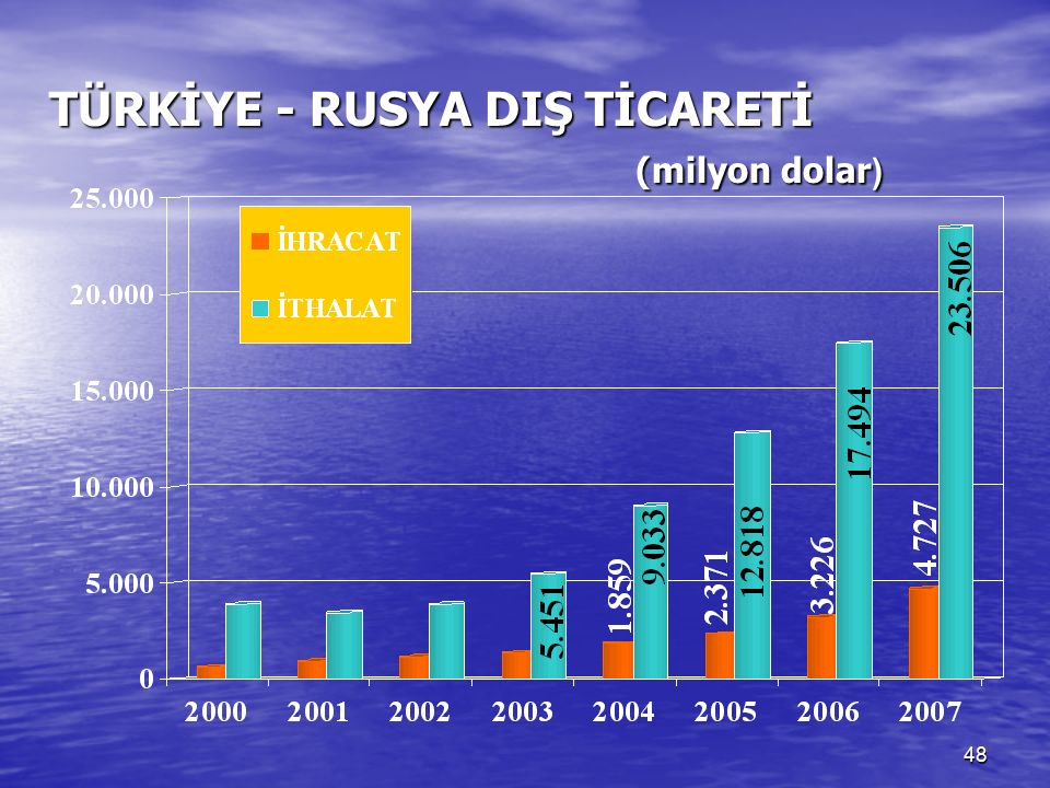 48 TÜRKİYE - RUSYA DIŞ TİCARETİ (milyon dolar ) TÜRKİYE - RUSYA DIŞ TİCARETİ (milyon dolar )