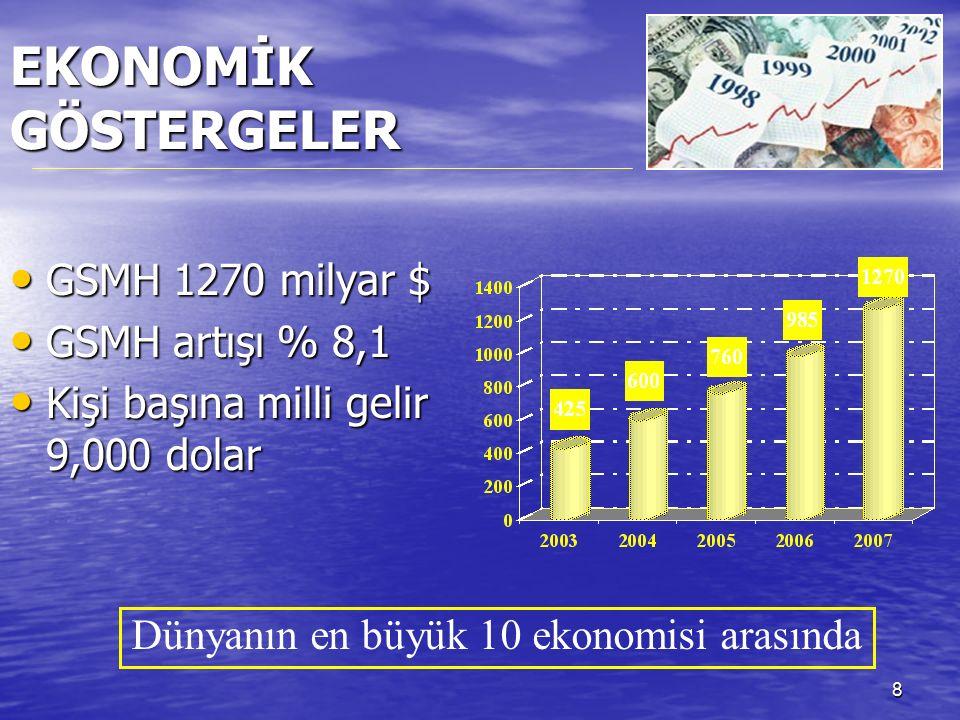 8 EKONOMİK GÖSTERGELER GSMH 1270 milyar $ GSMH 1270 milyar $ GSMH artışı % 8,1 GSMH artışı % 8,1 Kişi başına milli gelir 9,000 dolar Kişi başına milli gelir 9,000 dolar Dünyanın en büyük 10 ekonomisi arasında