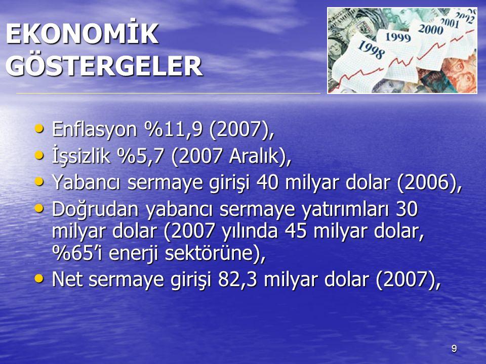 9 EKONOMİK GÖSTERGELER Enflasyon %11,9 (2007), Enflasyon %11,9 (2007), İşsizlik %5,7 (2007 Aralık), İşsizlik %5,7 (2007 Aralık), Yabancı sermaye girişi 40 milyar dolar (2006), Yabancı sermaye girişi 40 milyar dolar (2006), Doğrudan yabancı sermaye yatırımları 30 milyar dolar (2007 yılında 45 milyar dolar, %65'i enerji sektörüne), Doğrudan yabancı sermaye yatırımları 30 milyar dolar (2007 yılında 45 milyar dolar, %65'i enerji sektörüne), Net sermaye girişi 82,3 milyar dolar (2007), Net sermaye girişi 82,3 milyar dolar (2007),