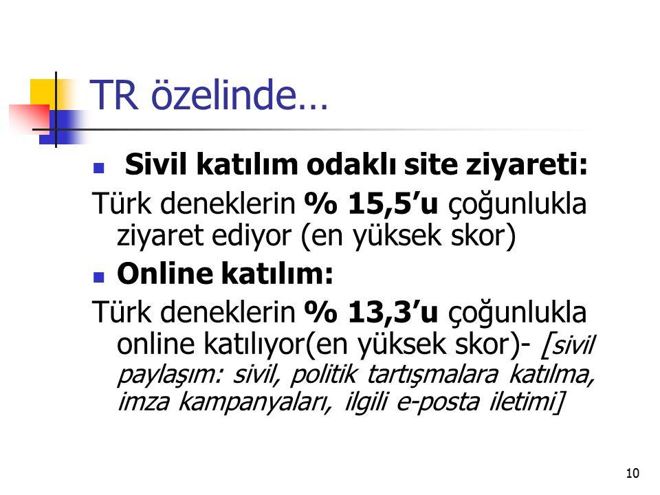 10 TR özelinde… Sivil katılım odaklı site ziyareti: Türk deneklerin % 15,5'u çoğunlukla ziyaret ediyor (en yüksek skor) Online katılım: Türk deneklerin % 13,3'u çoğunlukla online katılıyor(en yüksek skor)- [ sivil paylaşım: sivil, politik tartışmalara katılma, imza kampanyaları, ilgili e-posta iletimi]