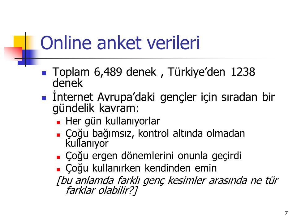 7 Online anket verileri Toplam 6,489 denek, Türkiye'den 1238 denek İnternet Avrupa'daki gençler için sıradan bir gündelik kavram: Her gün kullanıyorlar Çoğu bağımsız, kontrol altında olmadan kullanıyor Çoğu ergen dönemlerini onunla geçirdi Çoğu kullanırken kendinden emin [bu anlamda farklı genç kesimler arasında ne tür farklar olabilir?]