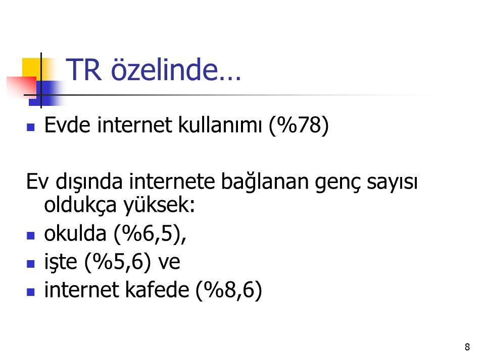 8 TR özelinde… Evde internet kullanımı (%78) Ev dışında internete bağlanan genç sayısı oldukça yüksek: okulda (%6,5), işte (%5,6) ve internet kafede (%8,6)