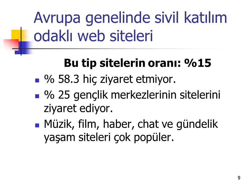 9 Avrupa genelinde sivil katılım odaklı web siteleri Bu tip sitelerin oranı: %15 % 58.3 hiç ziyaret etmiyor.