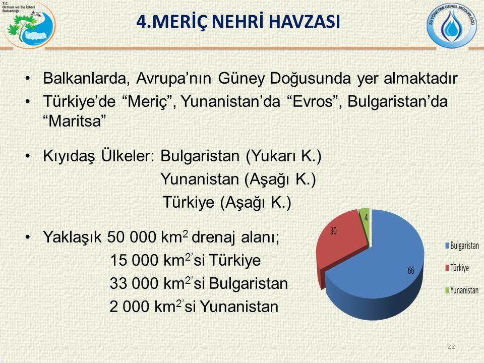 4.MERİÇ NEHRİ HAVZASI Balkanlarda, Avrupa'nın Güney Doğusunda yer almaktadır Türkiye'de Meriç , Yunanistan'da Evros , Bulgaristan'da Maritsa Kıyıdaş Ülkeler: Bulgaristan (Yukarı K.) Yunanistan (Aşağı K.) Türkiye (Aşağı K.) Yaklaşık 50 000 km 2 drenaj alanı; 15 000 km 2' si Türkiye 33 000 km 2' si Bulgaristan 2 000 km 2' si Yunanistan 22