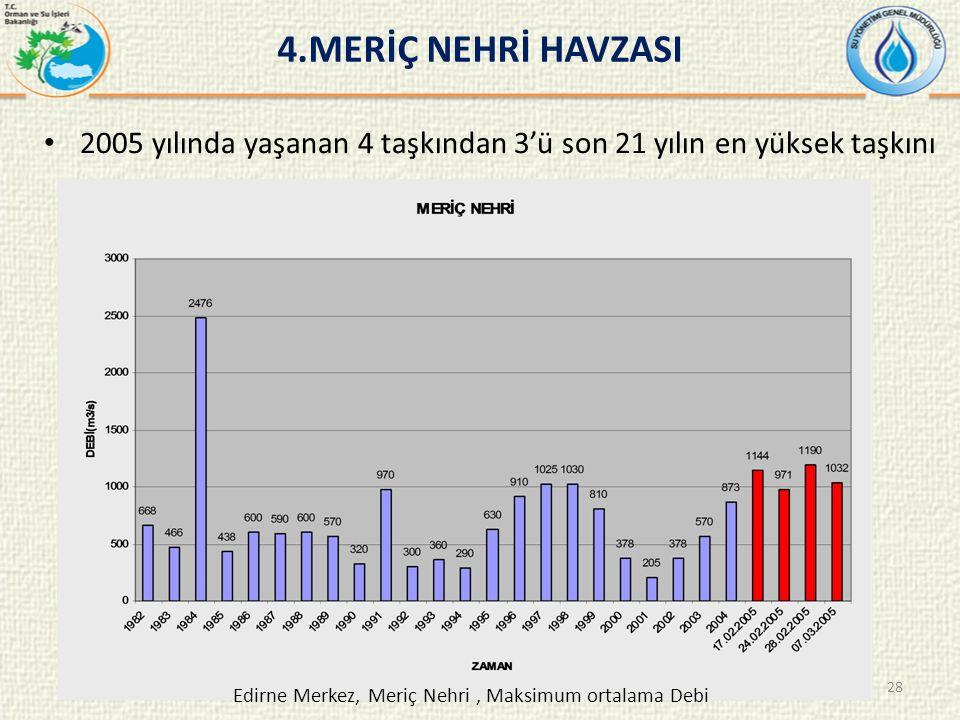 2005 yılında yaşanan 4 taşkından 3'ü son 21 yılın en yüksek taşkını 4.MERİÇ NEHRİ HAVZASI Edirne Merkez, Meriç Nehri, Maksimum ortalama Debi 28