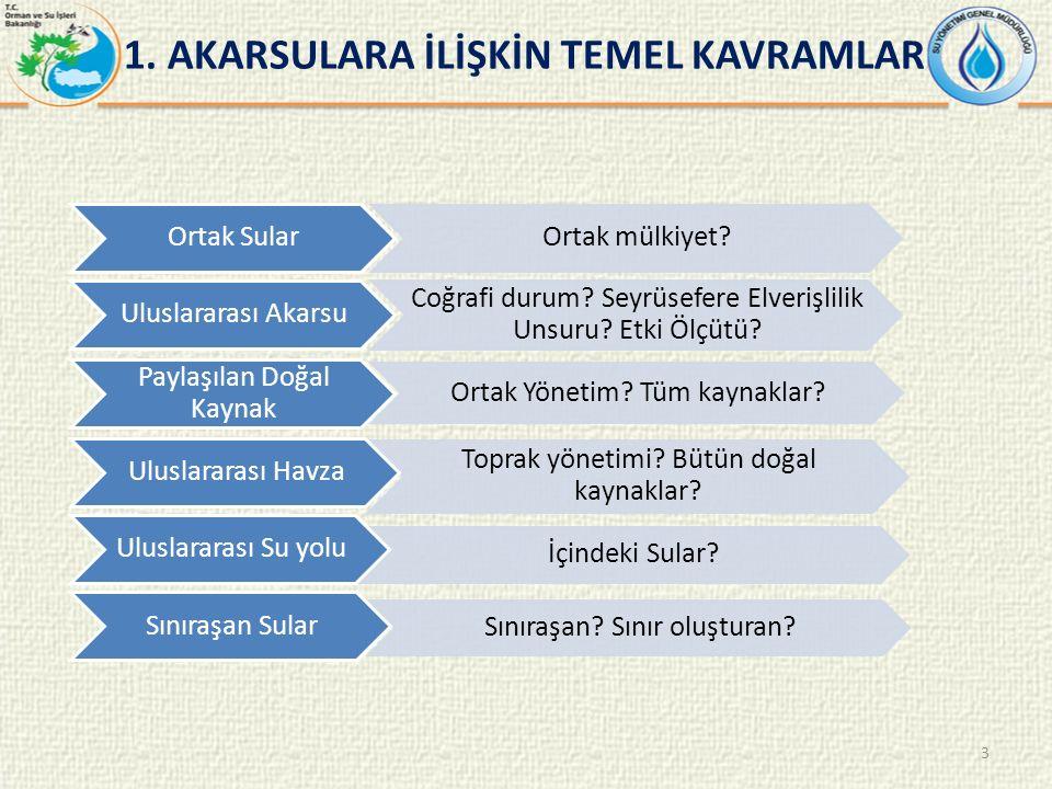 1. AKARSULARA İLİŞKİN TEMEL KAVRAMLAR 3 Ortak Sular Ortak mülkiyet.