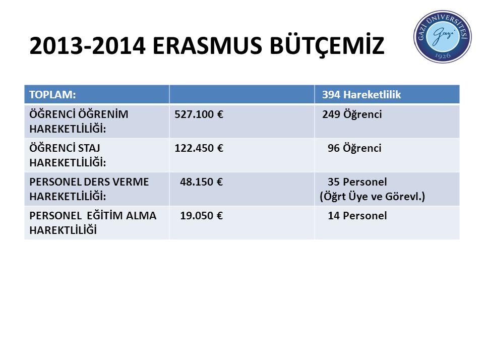 2013-2014 ERASMUS BÜTÇEMİZ TOPLAM: 394 Hareketlilik ÖĞRENCİ ÖĞRENİM HAREKETLİLİĞİ: 527.100 € 249 Öğrenci ÖĞRENCİ STAJ HAREKETLİLİĞİ: 122.450 € 96 Öğrenci PERSONEL DERS VERME HAREKETLİLİĞİ: 48.150 € 35 Personel (Öğrt Üye ve Görevl.) PERSONEL EĞİTİM ALMA HAREKTLİLİĞİ 19.050 € 14 Personel
