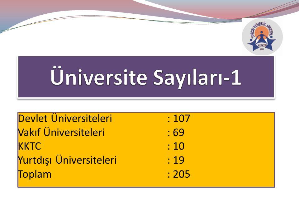 Devlet Üniversiteleri: 107 Vakıf Üniversiteleri: 69 KKTC: 10 Yurtdışı Üniversiteleri: 19 Toplam: 205