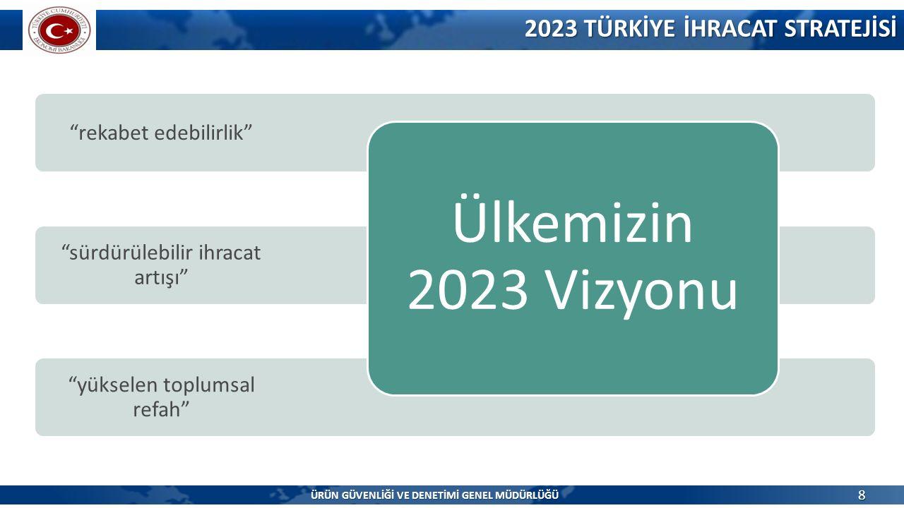 """""""yükselen toplumsal refah"""" """"sürdürülebilir ihracat artışı"""" """"rekabet edebilirlik"""" Ülkemizin 2023 Vizyonu 2023 TÜRKİYE İHRACAT STRATEJİSİ 8 ÜRÜN GÜVENLİ"""