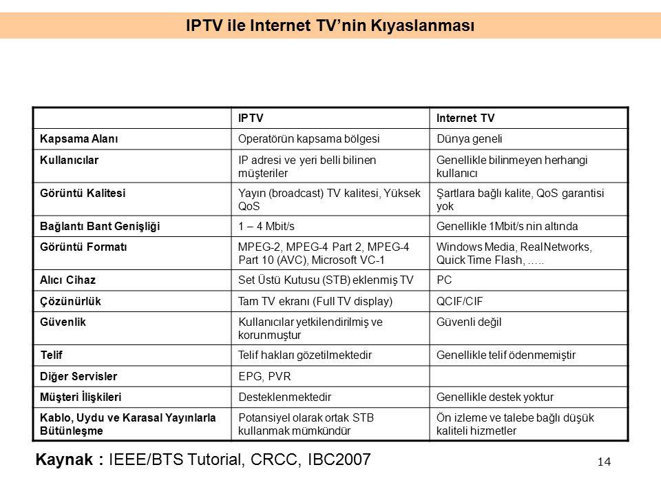 IPTVInternet TV Kapsama AlanıOperatörün kapsama bölgesiDünya geneli KullanıcılarIP adresi ve yeri belli bilinen müşteriler Genellikle bilinmeyen herhangi kullanıcı Görüntü KalitesiYayın (broadcast) TV kalitesi, Yüksek QoS Şartlara bağlı kalite, QoS garantisi yok Bağlantı Bant Genişliği1 – 4 Mbit/sGenellikle 1Mbit/s nin altında Görüntü FormatıMPEG-2, MPEG-4 Part 2, MPEG-4 Part 10 (AVC), Microsoft VC-1 Windows Media, RealNetworks, Quick Time Flash, …..