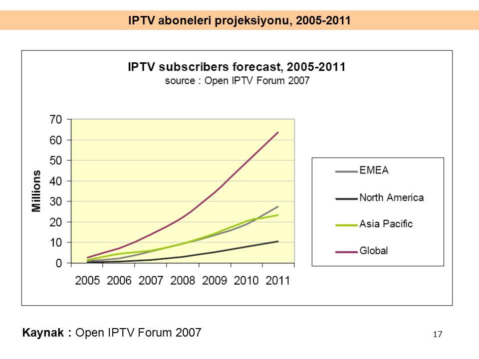 IPTV aboneleri projeksiyonu, 2005-2011 Kaynak : Open IPTV Forum 2007 17