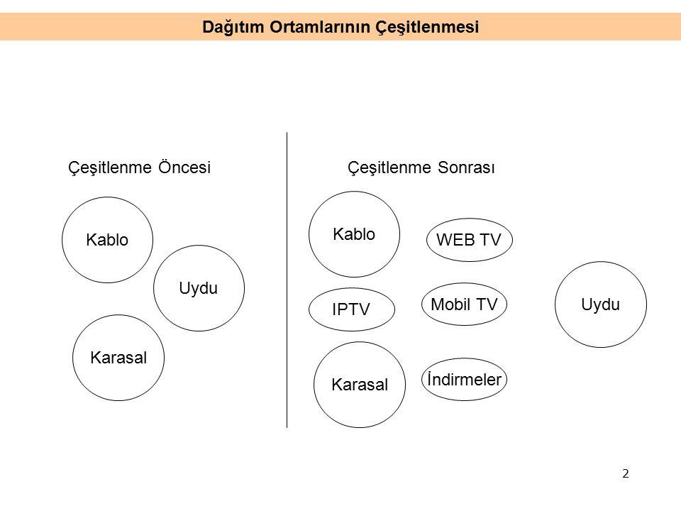 Dağıtım Ortamlarının Çeşitlenmesi Kablo Uydu Karasal Çeşitlenme ÖncesiÇeşitlenme Sonrası Kablo Uydu Karasal IPTV WEB TV Mobil TV İndirmeler 2