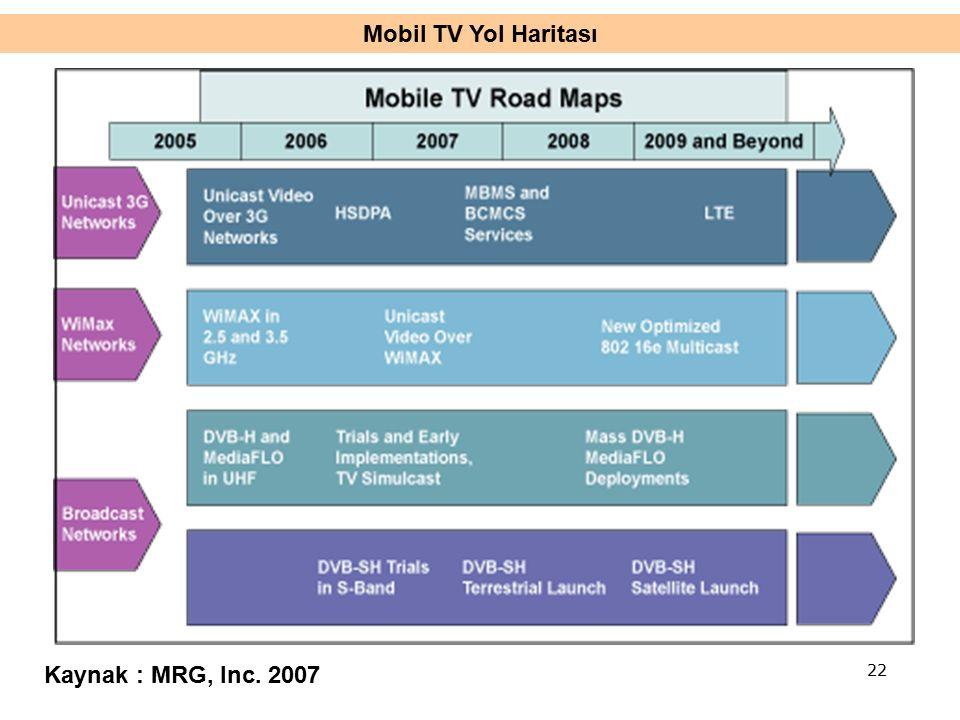 Mobil TV Yol Haritası Kaynak : MRG, Inc. 2007 22