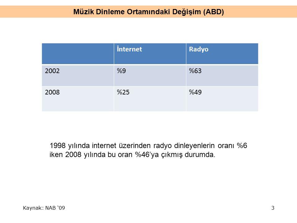 Müzik Dinleme Ortamındaki Değişim (ABD) Kaynak: NAB '09 İnternetRadyo 2002%9%63 2008%25%49 1998 yılında internet üzerinden radyo dinleyenlerin oranı %6 iken 2008 yılında bu oran %46'ya çıkmış durumda.