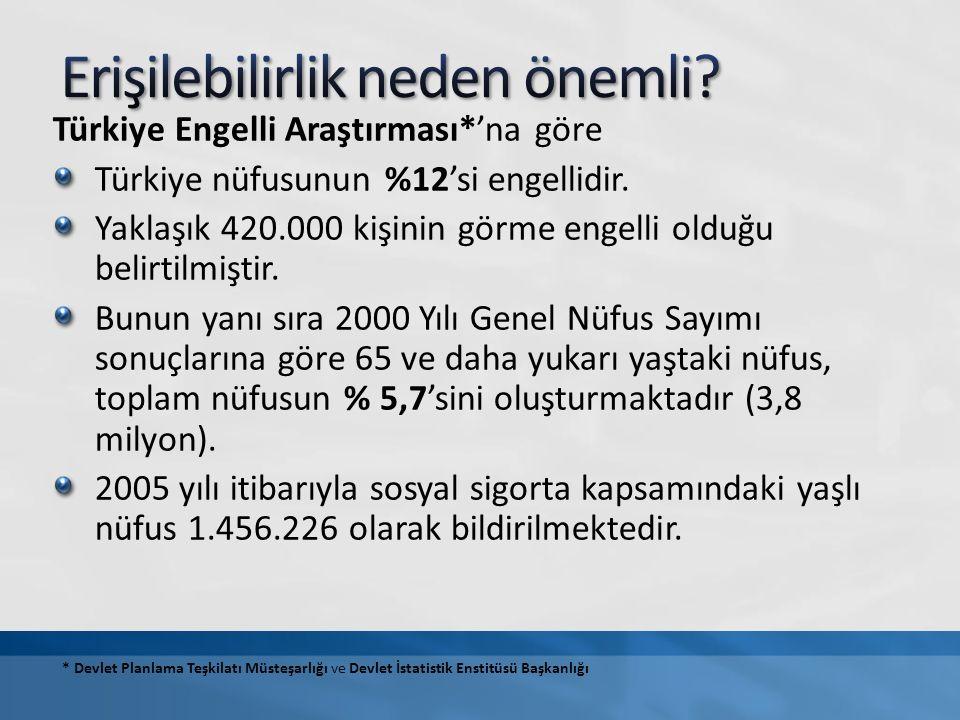 Türkiye Engelli Araştırması*'na göre Türkiye nüfusunun %12'si engellidir.