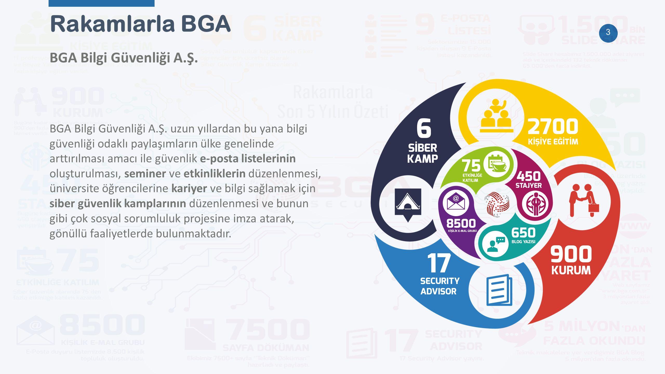 4 Referanslarımız BGA olarak hizmet verdiğimiz kurum ve kuruluşlar 32 BANKA 5 DERNEK 31 KAMU 5 AR-GE 5 ENERJİ 6 ULAŞIM 10 FİNANS 11 SAVUNMA