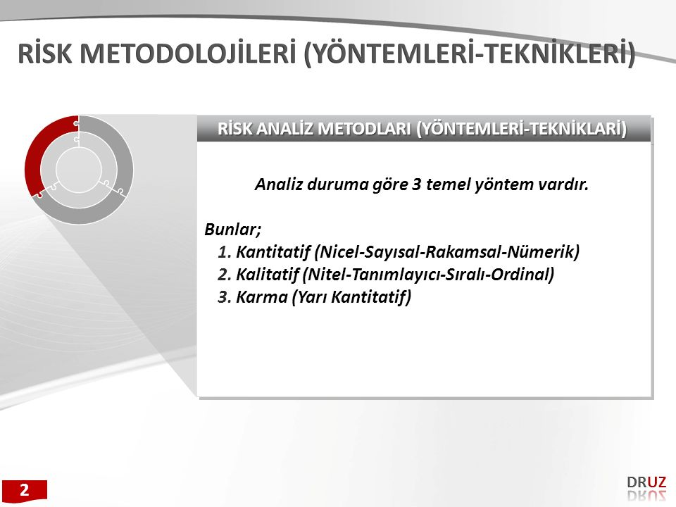RİSK ANALİZ METODLARI (YÖNTEMLERİ-TEKNİKLARİ) Analiz duruma göre 3 temel yöntem vardır. Bunlar; 1.Kantitatif (Nicel-Sayısal-Rakamsal-Nümerik) 2.Kalita