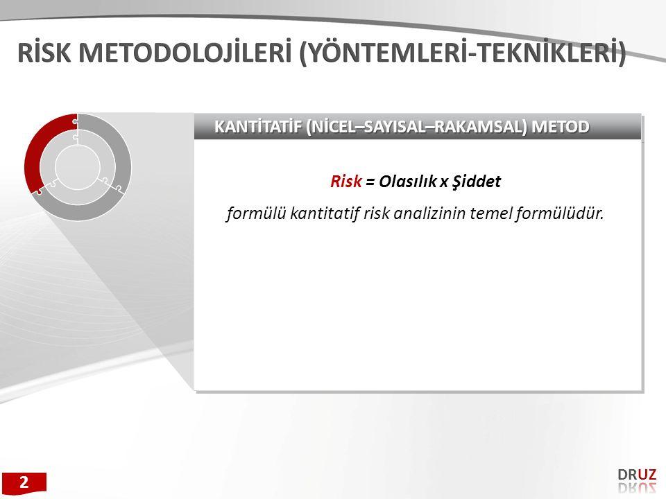 KANTİTATİF (NİCEL–SAYISAL–RAKAMSAL) METOD Risk = Olasılık x Şiddet formülü kantitatif risk analizinin temel formülüdür. Risk = Olasılık x Şiddet formü