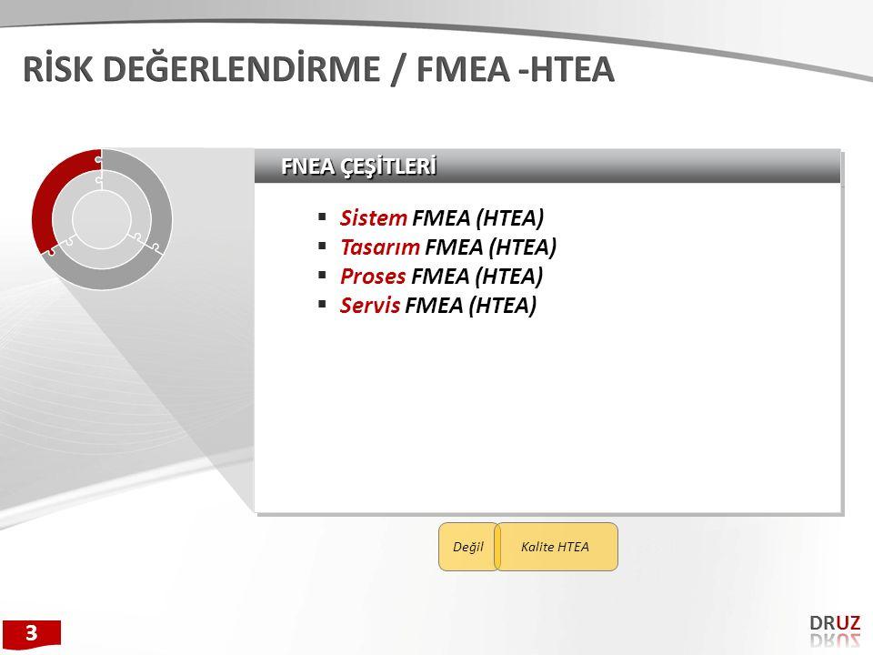 FNEA ÇEŞİTLERİ  Sistem FMEA (HTEA)  Tasarım FMEA (HTEA)  Proses FMEA (HTEA)  Servis FMEA (HTEA)  Sistem FMEA (HTEA)  Tasarım FMEA (HTEA)  Prose