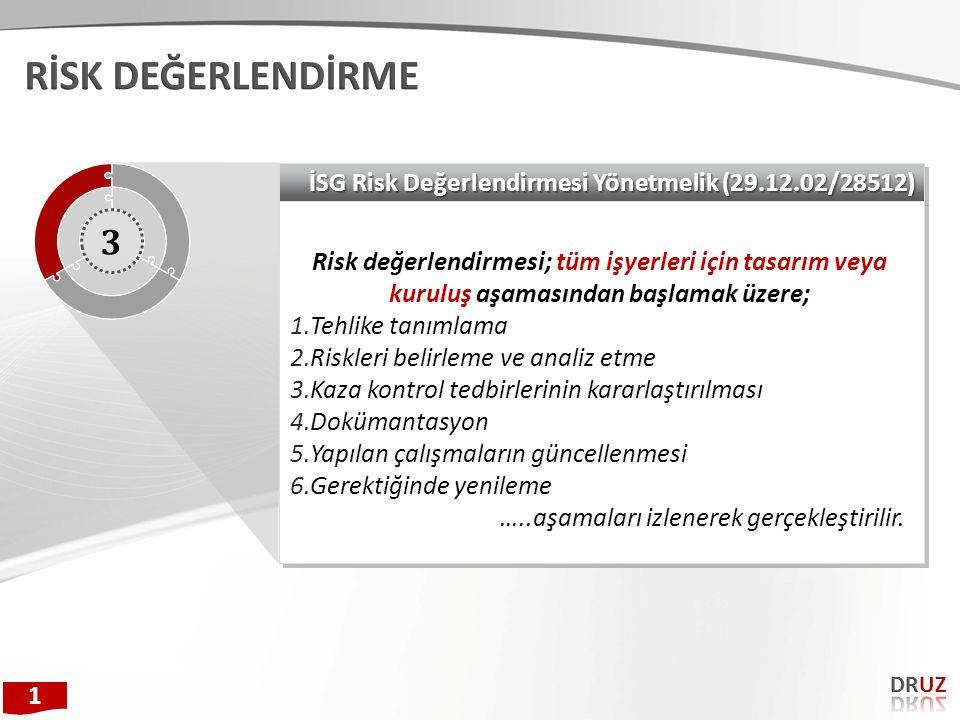 İSG Risk Değerlendirmesi Yönetmelik (29.12.02/28512) Risk değerlendirmesi; tüm işyerleri için tasarım veya kuruluş aşamasından başlamak üzere; 1.Tehli