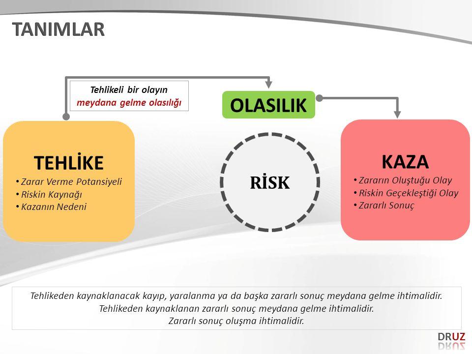 RİSK Tehlikeli bir olayın meydana gelme olasılığı TEHLİKE Zarar Verme Potansiyeli Riskin Kaynağı Kazanın Nedeni KAZA Zararın Oluştuğu Olay Riskin Geçe